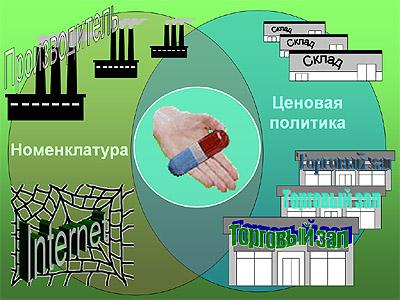 PharmaExpert, 1.0 Internet