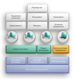Организация документооборота на современном предприятии.