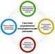 Risk Manager: система управления операционными рисками