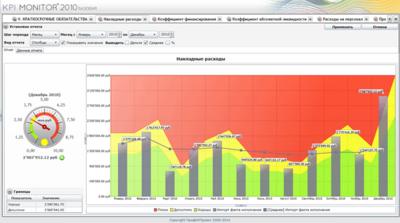 Скриншот программы KPI MONITOR 2010 Базовая версия 1.0