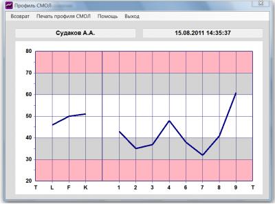 Скриншот программы СМОЛ-Скрининг 7.0